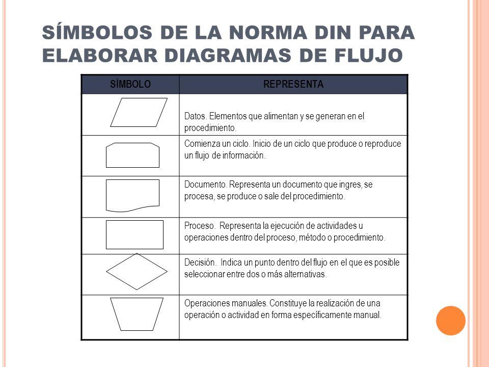 SÍMBOLOS DE LA NORMA DIN PARA ELABORAR DIAGRAMAS DE FLUJO SÍMBOLOREPRESENTA Datos. Elementos que alimentan y se generan en el procedimiento. Comienza