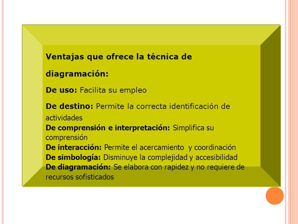 Ventajas que ofrece la técnica de diagramación: De uso: Facilita su empleo De destino: Permite la correcta identificación de actividades De comprensió
