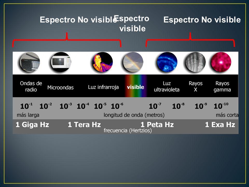 Espectro No visible Espectro visible