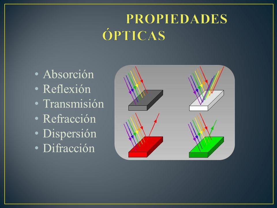 Absorción Reflexión Transmisión Refracción Dispersión Difracción