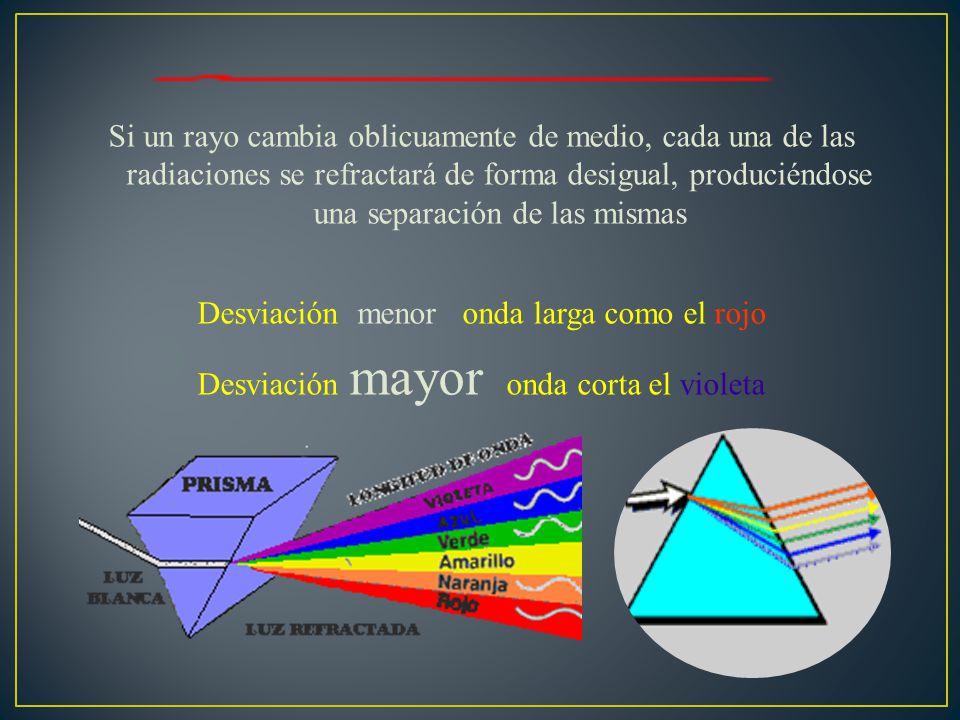 Si un rayo cambia oblicuamente de medio, cada una de las radiaciones se refractará de forma desigual, produciéndose una separación de las mismas Desvi