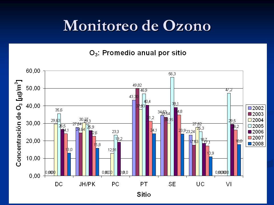 Monitoreo de Ozono