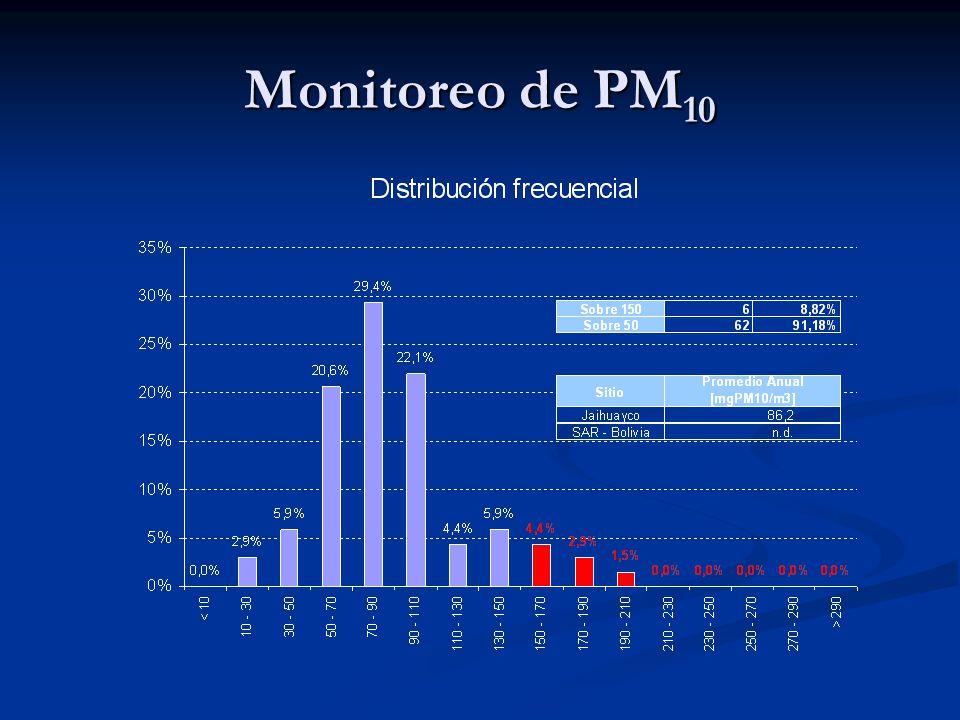 Monitoreo de PM 10