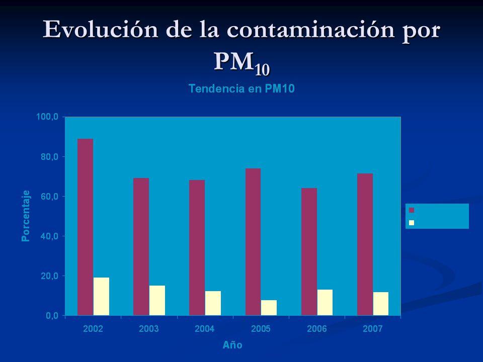 Evolución de la contaminación por PM 10