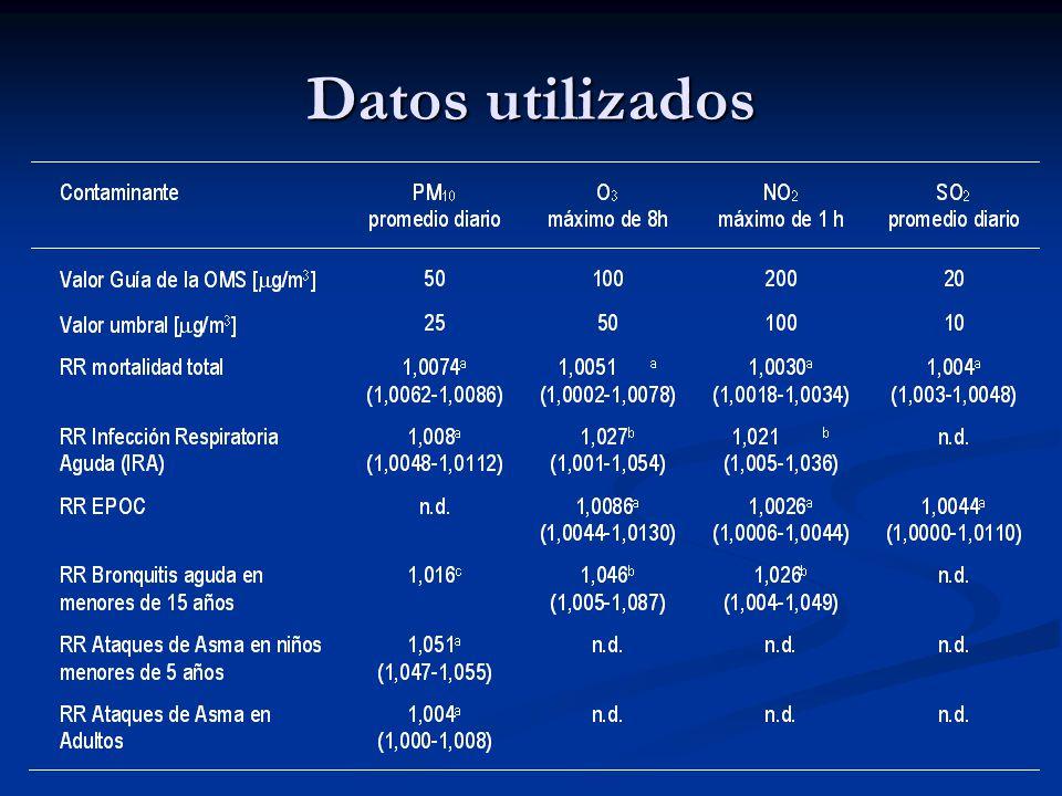 Datos utilizados