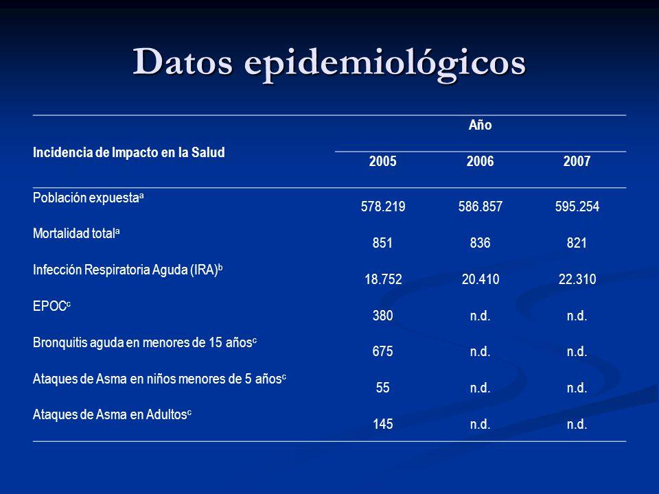 Datos epidemiológicos Incidencia de Impacto en la Salud Año 200520062007 Población expuesta a 578.219586.857595.254 Mortalidad total a 851836821 Infec