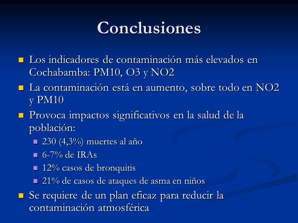 Conclusiones Los indicadores de contaminación más elevados en Cochabamba: PM10, O3 y NO2 Los indicadores de contaminación más elevados en Cochabamba: