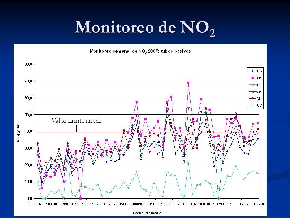 Monitoreo de NO 2 Valor límite anual