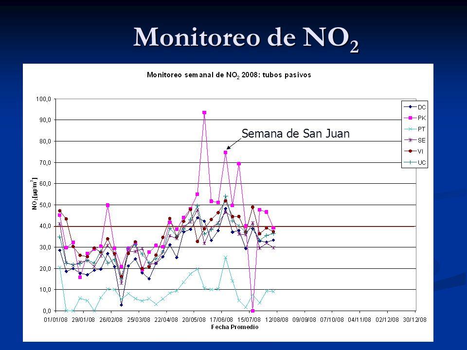 Monitoreo de NO 2 Semana de San Juan