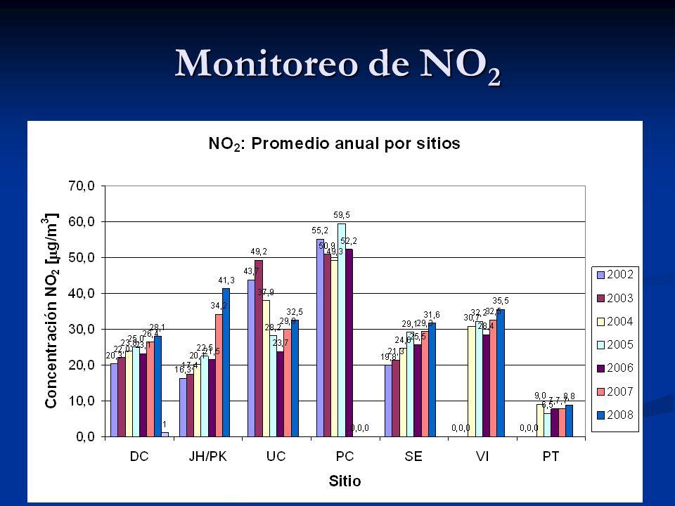 Conclusiones Los indicadores de contaminación más elevados en Cochabamba: PM10, O3 y NO2 Los indicadores de contaminación más elevados en Cochabamba: PM10, O3 y NO2 La contaminación está en aumento, sobre todo en NO2 y PM10 La contaminación está en aumento, sobre todo en NO2 y PM10 Provoca impactos significativos en la salud de la población: Provoca impactos significativos en la salud de la población: 230 (4,3%) muertes al año 230 (4,3%) muertes al año 6-7% de IRAs 6-7% de IRAs 12% casos de bronquitis 12% casos de bronquitis 21% de casos de ataques de asma en niños 21% de casos de ataques de asma en niños Se requiere de un plan eficaz para reducir la contaminación atmosférica Se requiere de un plan eficaz para reducir la contaminación atmosférica