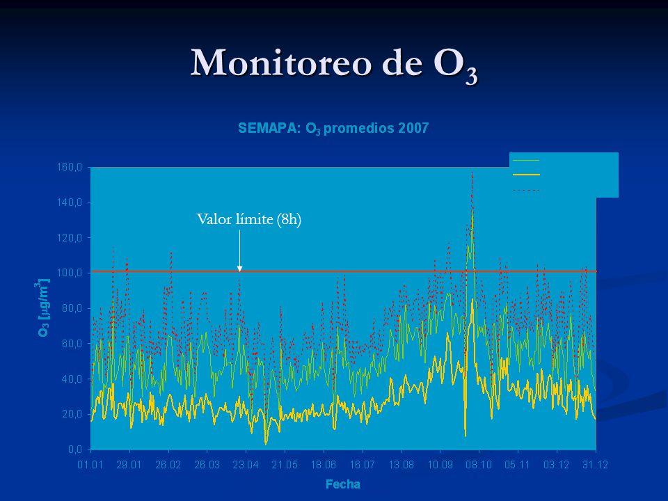 Monitoreo de O 3 Valor límite (8h)