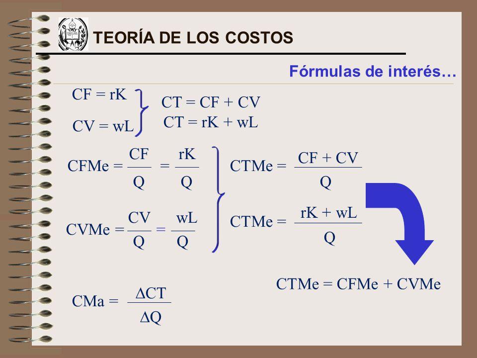 CF = rK CV = wL CT = CF + CV CT = rK + wL CFMe = CF Q rK Q = CVMe = = CVwL QQ CTMe = CF + CV Q CTMe = Q rK + wL CMa = CT Q CTMe = CFMe + CVMe TEORÍA DE LOS COSTOS Fórmulas de interés…