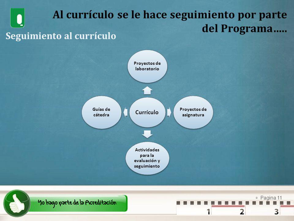 Pagina 11 Currículo Proyectos de laboratorio Proyectos de asignatura Actividades para la evaluación y seguimiento Guías de cátedra Al currículo se le