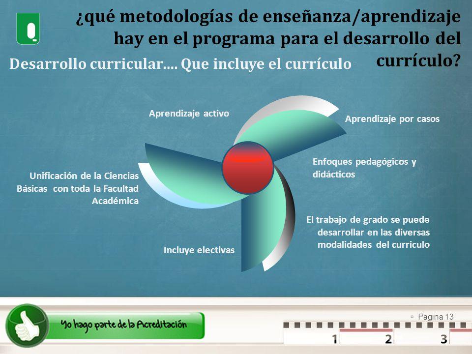 Pagina 13 ¿qué metodologías de enseñanza/aprendizaje hay en el programa para el desarrollo del currículo? Desarrollo curricular…. Que incluye el currí