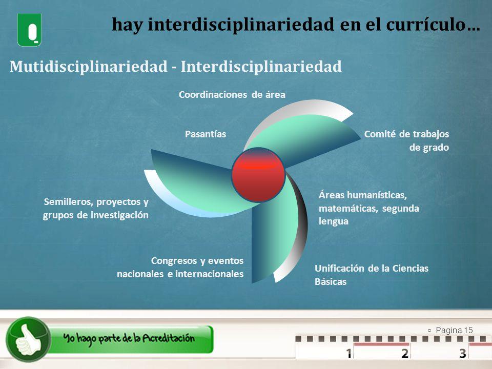 Pagina 15 hay interdisciplinariedad en el currículo… Mutidisciplinariedad - Interdisciplinariedad Coordinaciones de área Comité de trabajos de grado U