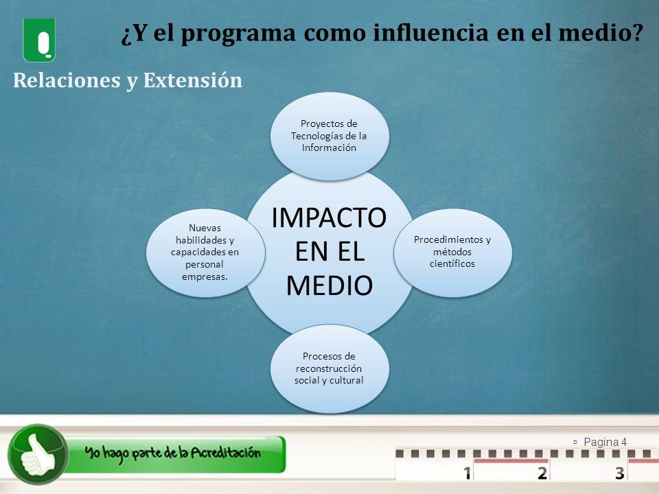Pagina 4 ¿Y el programa como influencia en el medio? Relaciones y Extensión IMPACTO EN EL MEDIO Proyectos de Tecnologías de la Información Procedimien