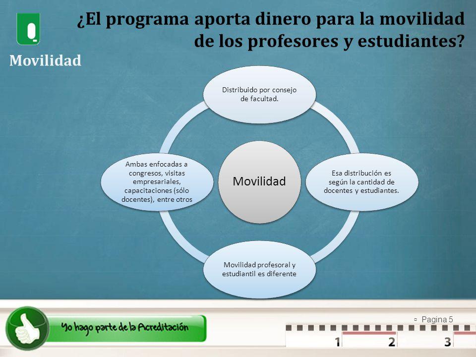 Pagina 5 ¿El programa aporta dinero para la movilidad de los profesores y estudiantes? Movilidad Distribuido por consejo de facultad. Esa distribución