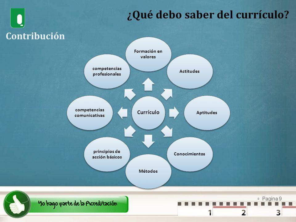 Pagina 9 Currículo Formación en valores ActitudesAptitudesConocimientosMétodos principios de acción básicos competencias comunicativas competencias pr