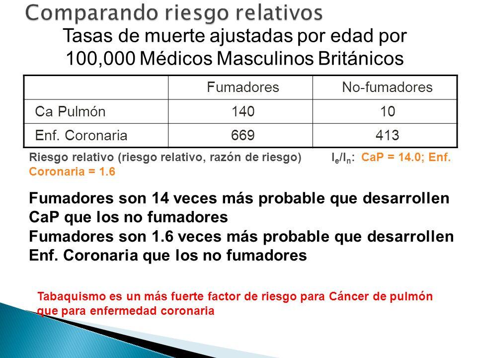 FumadoresNo-fumadores Ca Pulmón14010 Enf. Coronaria669413 Riesgo relativo (riesgo relativo, razón de riesgo) I e /I n : CaP = 14.0; Enf. Coronaria = 1