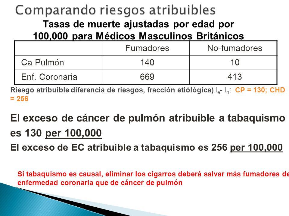 FumadoresNo-fumadores Ca Pulmón14010 Enf. Coronaria669413 Riesgo atribuible diferencia de riesgos, fracción etiólógica) I e - I n : CP = 130; CHD = 25