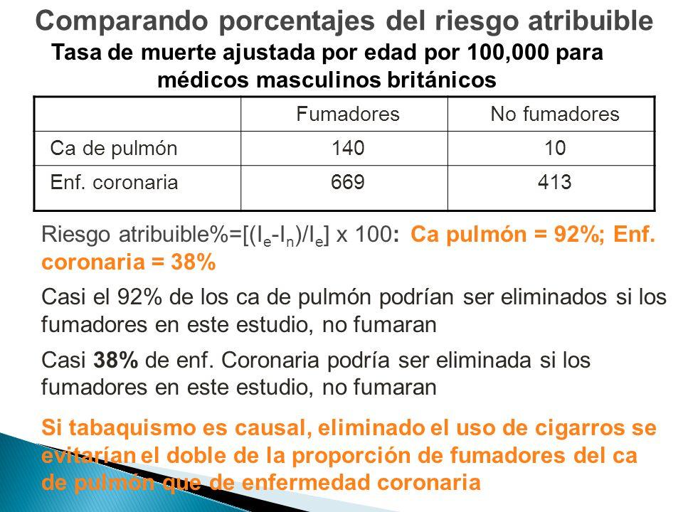 FumadoresNo fumadores Ca de pulmón14010 Enf. coronaria669413 Riesgo atribuible%=[(I e -I n )/I e ] x 100: Ca pulmón = 92%; Enf. coronaria = 38% Casi e