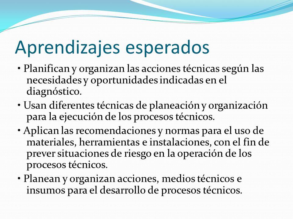 Aprendizajes esperados Planifican y organizan las acciones técnicas según las necesidades y oportunidades indicadas en el diagnóstico. Usan diferentes