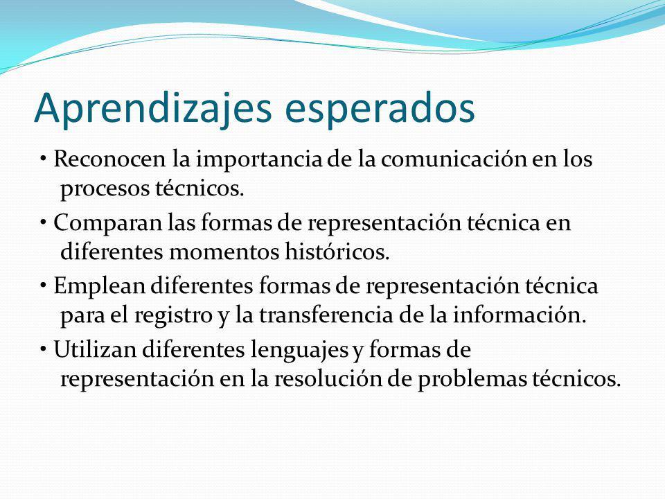 Aprendizajes esperados Reconocen la importancia de la comunicación en los procesos técnicos. Comparan las formas de representación técnica en diferent