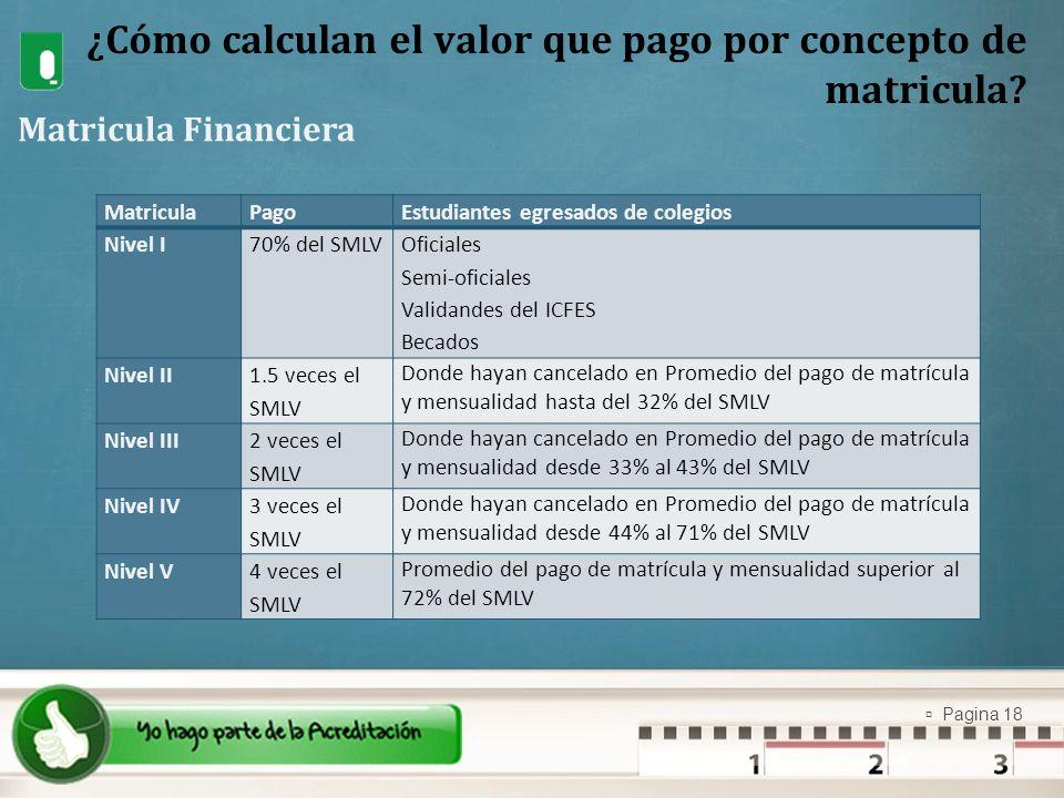 Pagina 18 ¿Cómo calculan el valor que pago por concepto de matricula? Matricula Financiera MatriculaPagoEstudiantes egresados de colegios Nivel I70% d