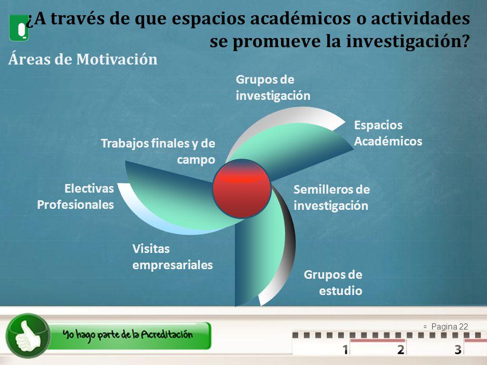 Pagina 22 ¿A través de que espacios académicos o actividades se promueve la investigación? Áreas de Motivación Grupos de investigación Espacios Académ