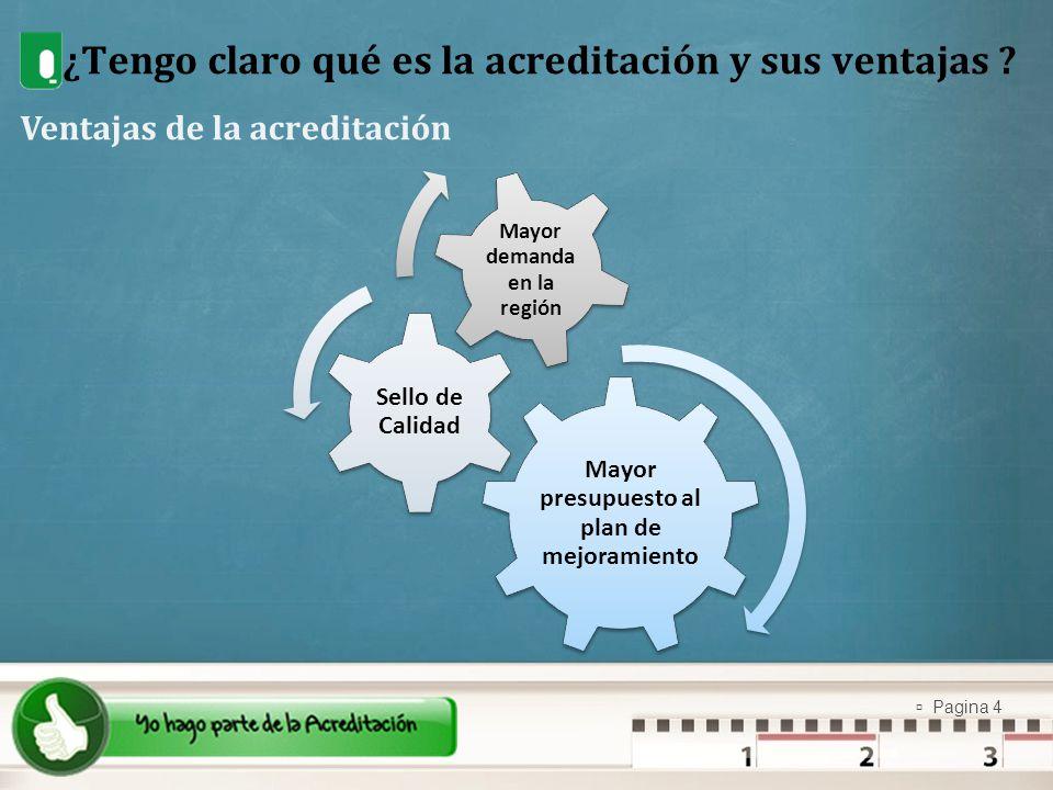 Pagina 4 ¿Tengo claro qué es la acreditación y sus ventajas ? Ventajas de la acreditación Mayor presupuesto al plan de mejoramiento Sello de Calidad M