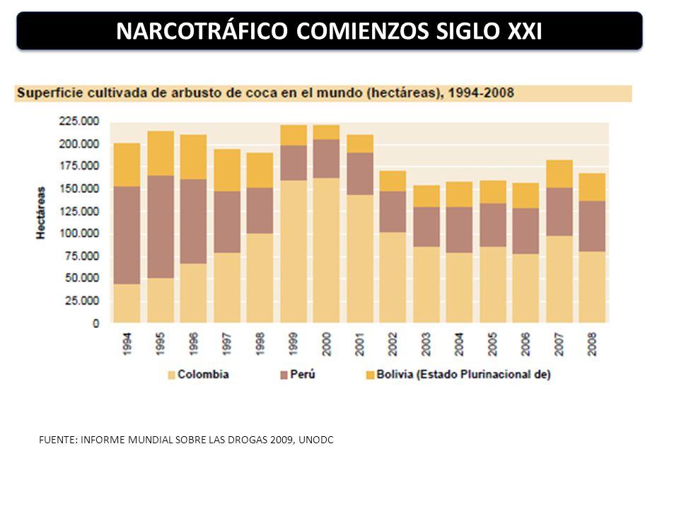 FUENTE: INFORME MUNDIAL SOBRE LAS DROGAS 2009, UNODC NARCOTRÁFICO COMIENZOS SIGLO XXI