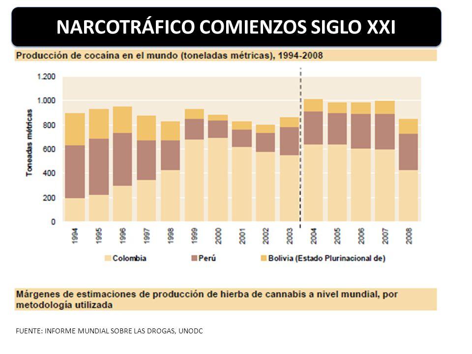 FUENTE: INFORME MUNDIAL SOBRE LAS DROGAS, UNODC NARCOTRÁFICO COMIENZOS SIGLO XXI