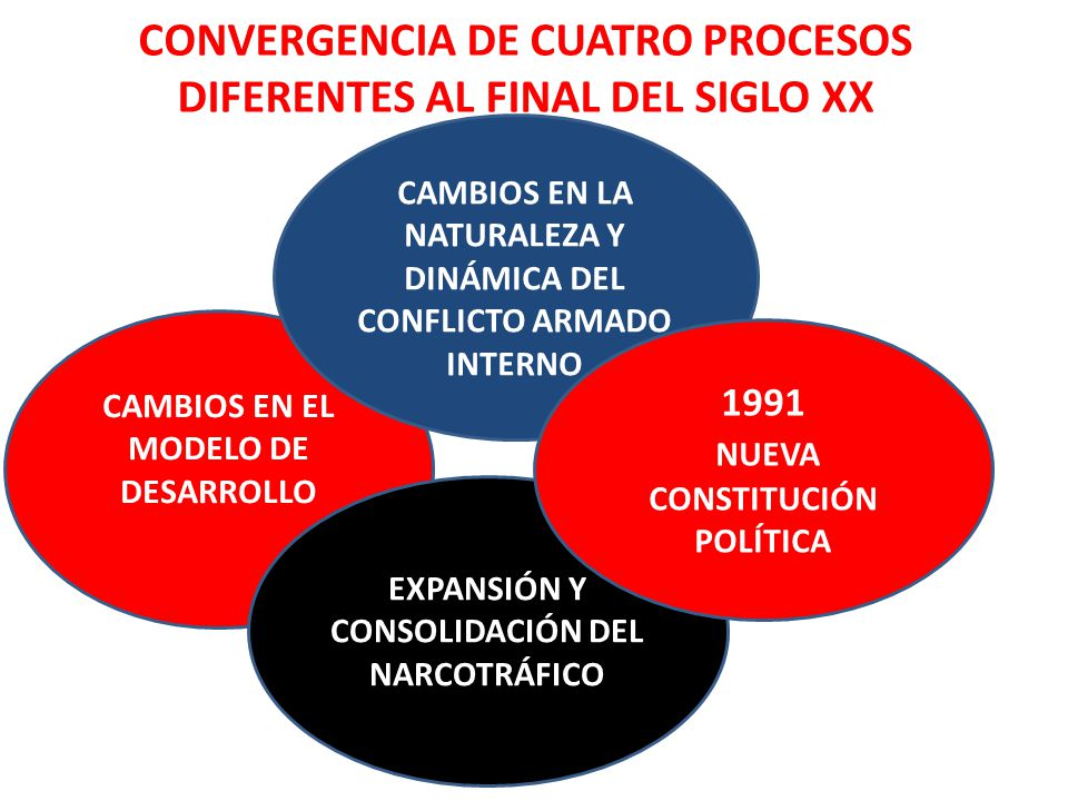 CAMBIOS EN EL MODELO DE DESARROLLO EXPANSIÓN Y CONSOLIDACIÓN DEL NARCOTRÁFICO CAMBIOS EN LA NATURALEZA Y DINÁMICA DEL CONFLICTO ARMADO INTERNO CONVERGENCIA DE CUATRO PROCESOS DIFERENTES AL FINAL DEL SIGLO XX 1991 NUEVA CONSTITUCIÓN POLÍTICA