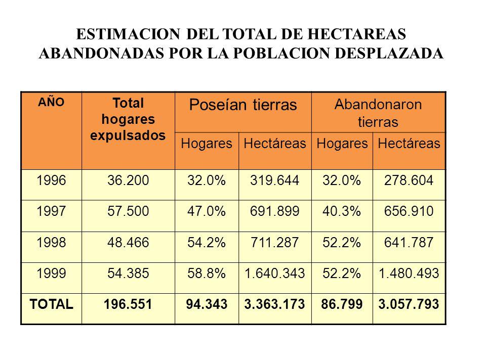 ESTIMACION DEL TOTAL DE HECTAREAS ABANDONADAS POR LA POBLACION DESPLAZADA AÑO Total hogares expulsados Poseían tierras Abandonaron tierras HogaresHectáreasHogaresHectáreas 199636.20032.0%319.64432.0%278.604 199757.50047.0%691.89940.3%656.910 199848.46654.2%711.28752.2%641.787 199954.38558.8%1.640.34352.2%1.480.493 TOTAL196.55194.3433.363.17386.7993.057.793