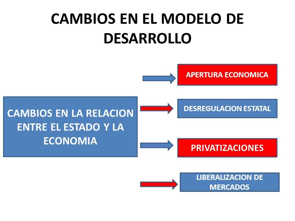 CAMBIOS EN EL MODELO DE DESARROLLO CAMBIOS EN LA RELACION ENTRE EL ESTADO Y LA ECONOMIA APERTURA ECONOMICA DESREGULACION ESTATAL PRIVATIZACIONES LIBERALIZACION DE MERCADOS