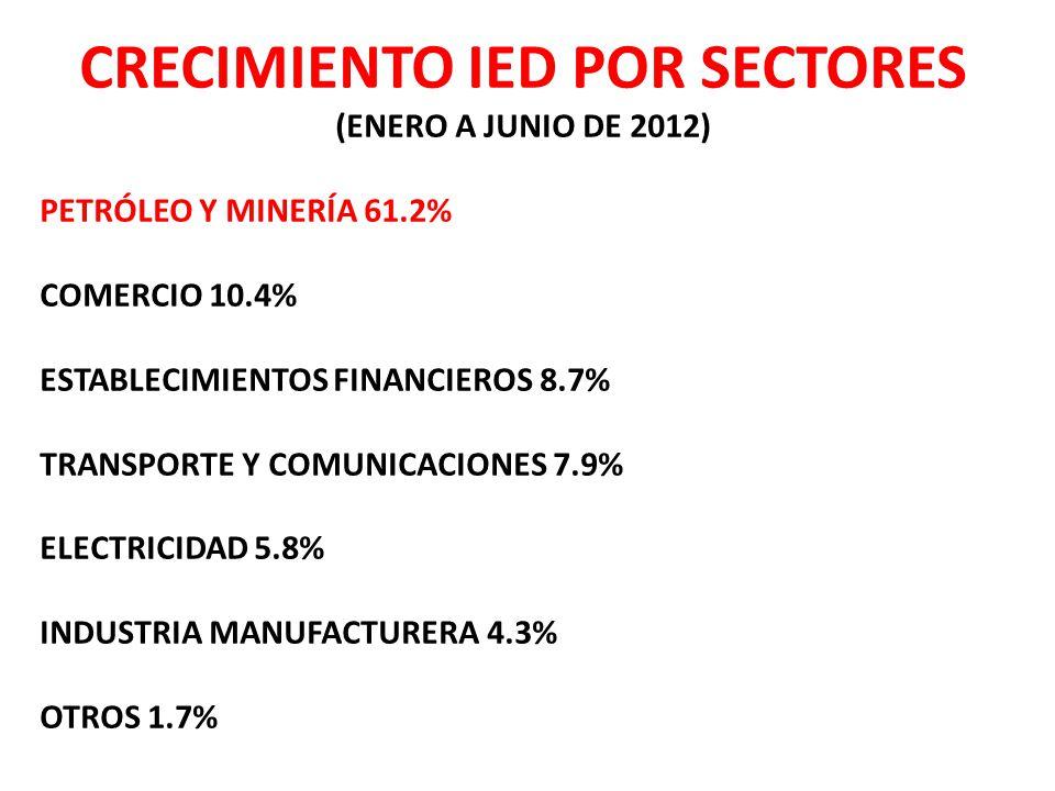 CRECIMIENTO IED POR SECTORES (ENERO A JUNIO DE 2012) PETRÓLEO Y MINERÍA 61.2% COMERCIO 10.4% ESTABLECIMIENTOS FINANCIEROS 8.7% TRANSPORTE Y COMUNICACIONES 7.9% ELECTRICIDAD 5.8% INDUSTRIA MANUFACTURERA 4.3% OTROS 1.7%