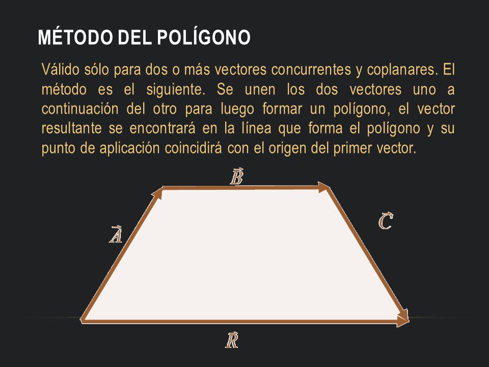 MÉTODO DEL POLÍGONO Válido sólo para dos o más vectores concurrentes y coplanares. El método es el siguiente. Se unen los dos vectores uno a continuac