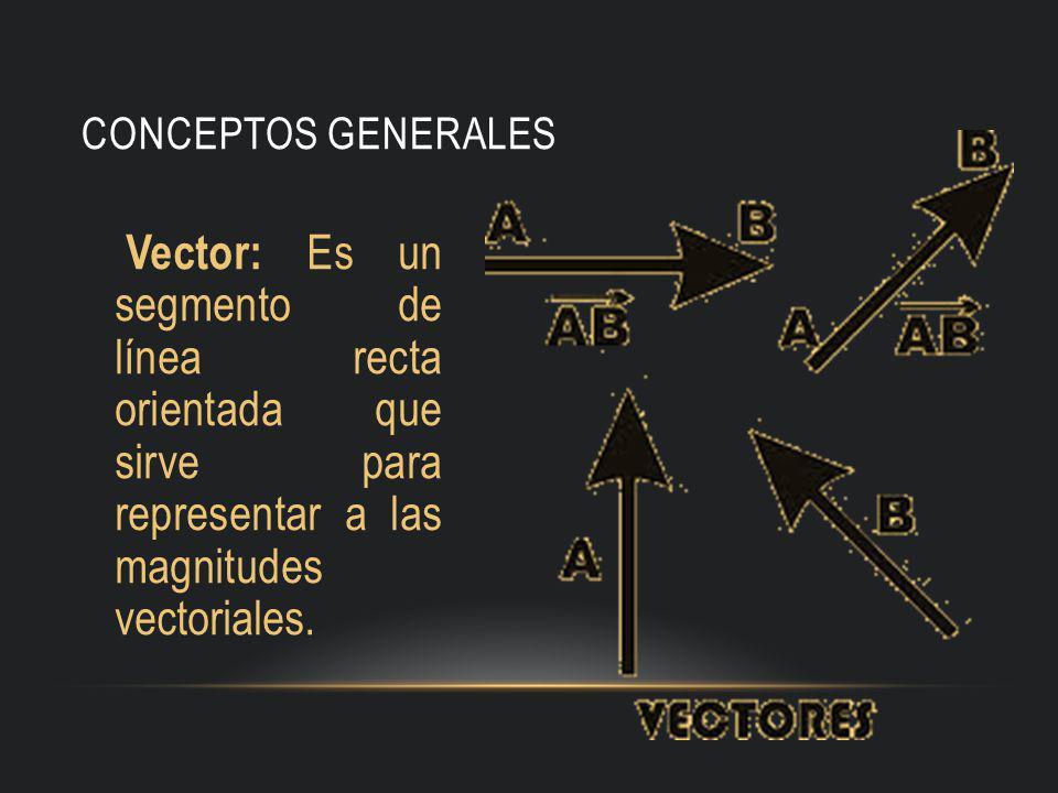 CONCEPTOS GENERALES Vector: Es un segmento de línea recta orientada que sirve para representar a las magnitudes vectoriales.