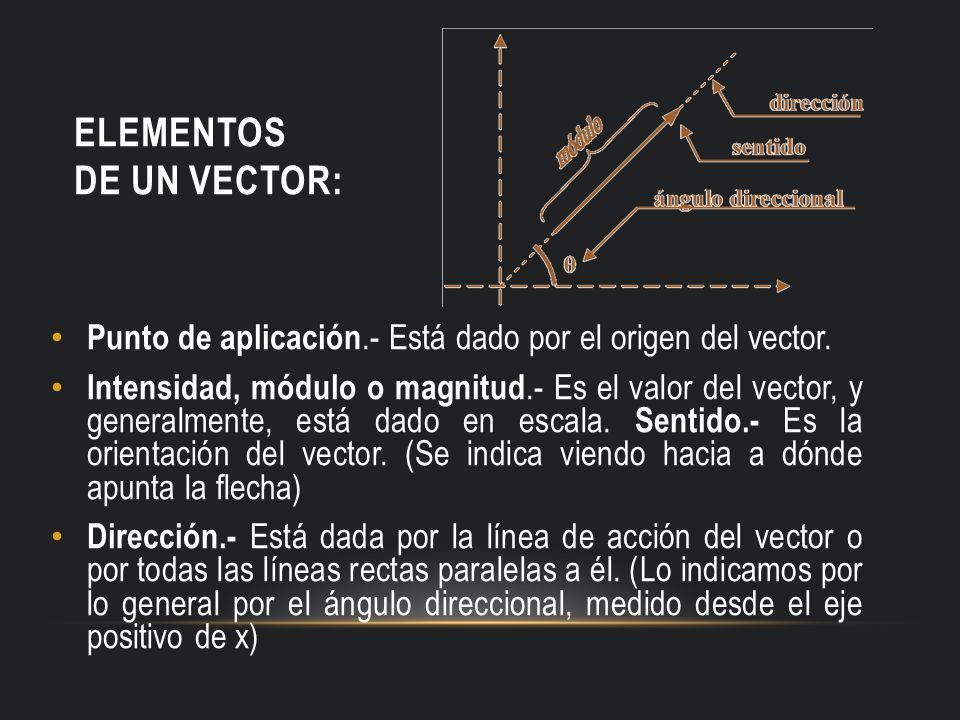 ELEMENTOS DE UN VECTOR: Punto de aplicación.- Está dado por el origen del vector. Intensidad, módulo o magnitud.- Es el valor del vector, y generalmen