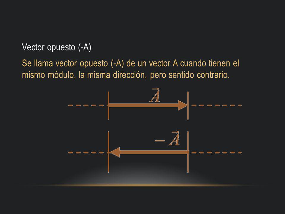 Vector opuesto (-A) Se llama vector opuesto (-A) de un vector A cuando tienen el mismo módulo, la misma dirección, pero sentido contrario.