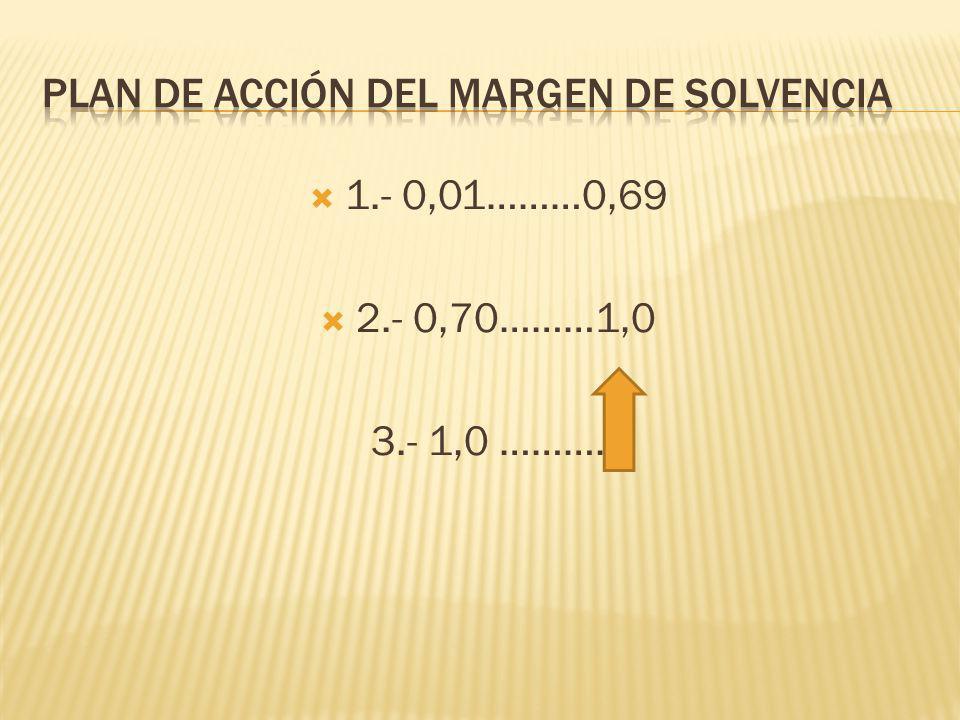 1.- 0,01………0,69 2.- 0,70………1,0 3.- 1,0 ……….