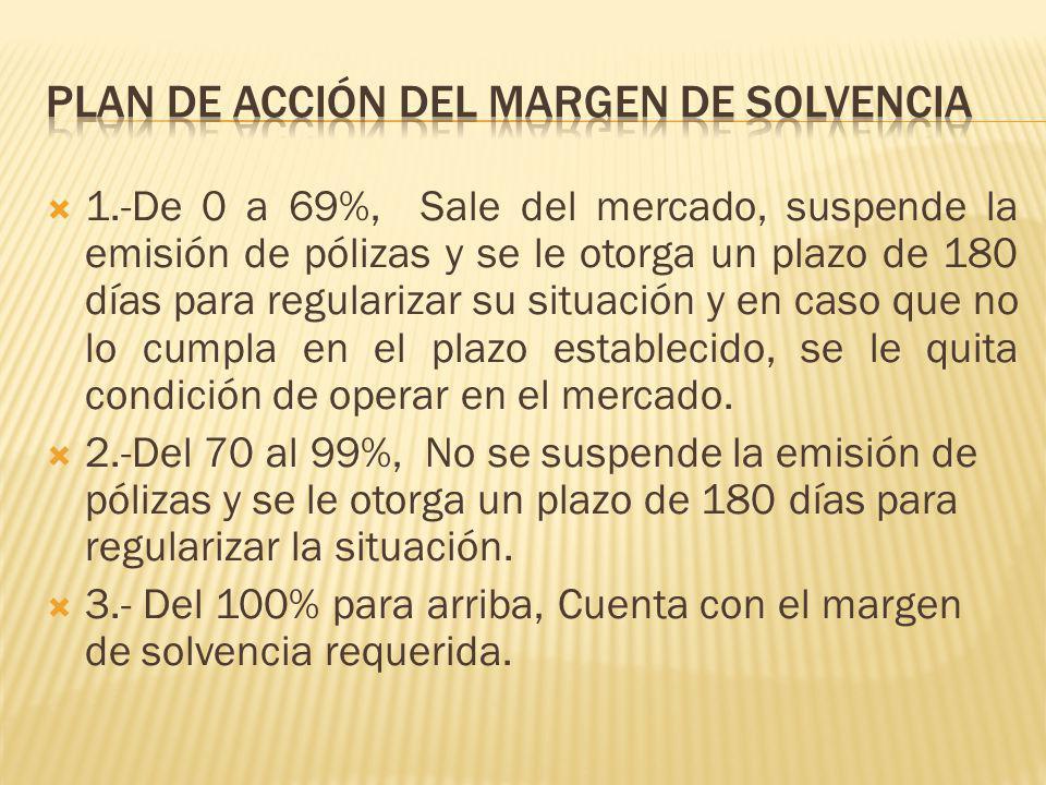 1.-De 0 a 69%, Sale del mercado, suspende la emisión de pólizas y se le otorga un plazo de 180 días para regularizar su situación y en caso que no lo