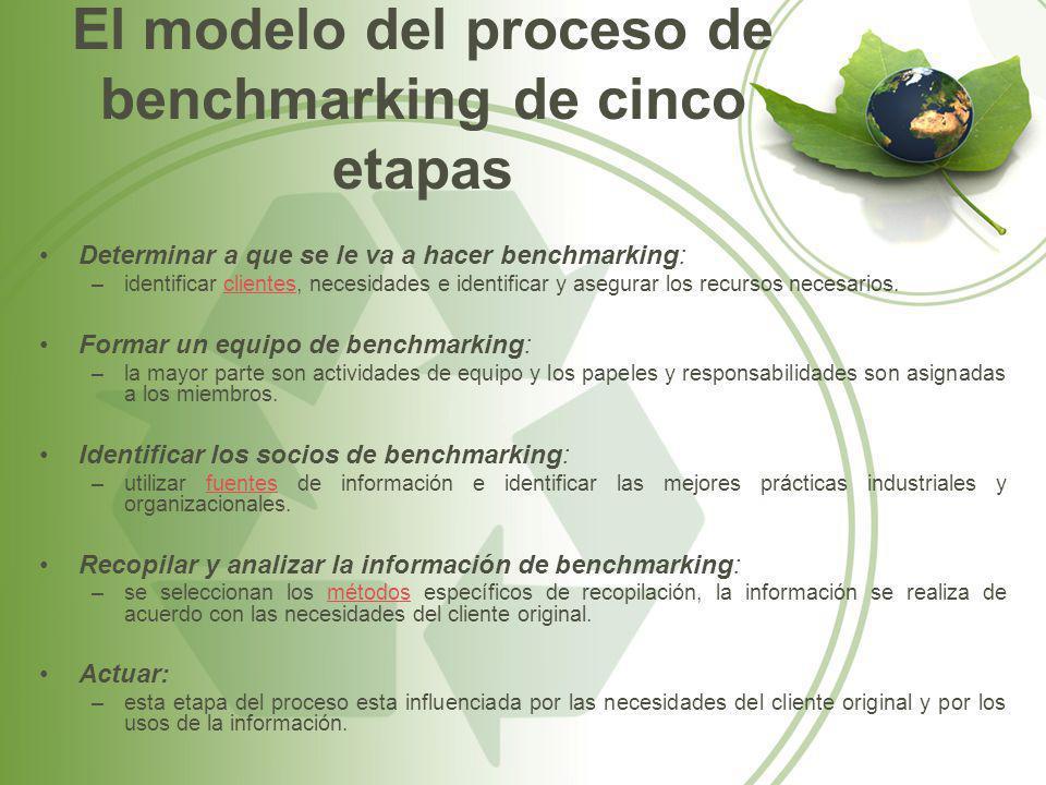 El modelo del proceso de benchmarking de cinco etapas Determinar a que se le va a hacer benchmarking: –identificar clientes, necesidades e identificar