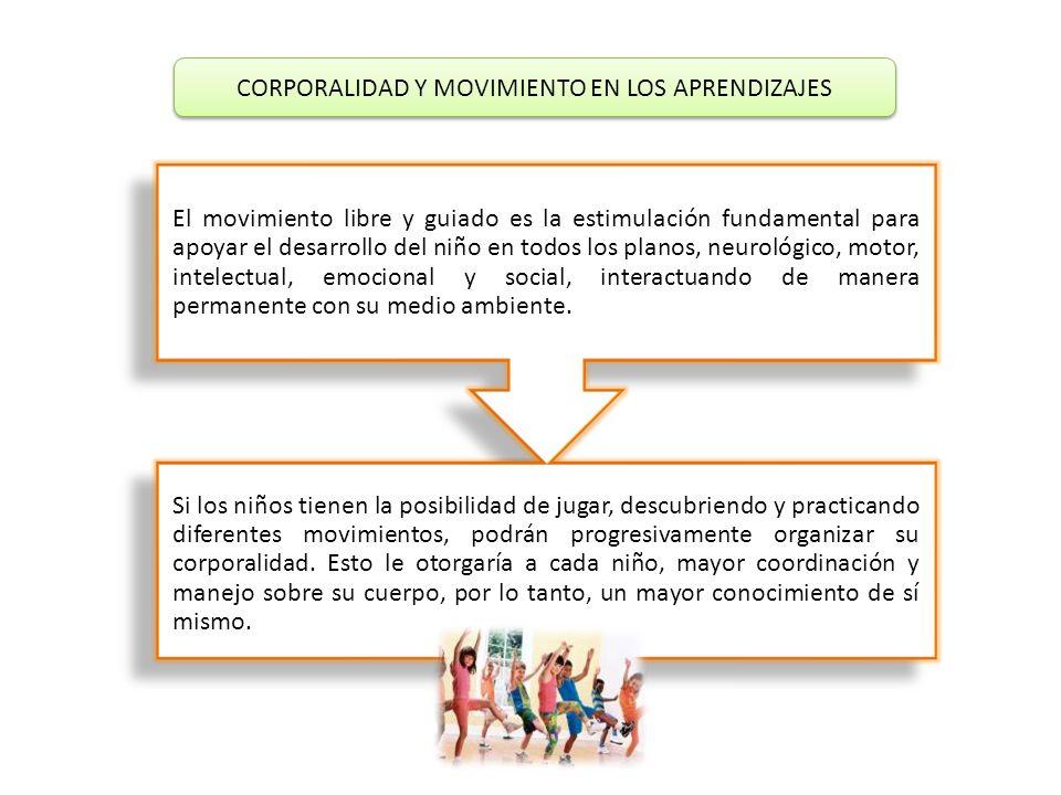 CORPORALIDAD Y MOVIMIENTO EN LOS APRENDIZAJES