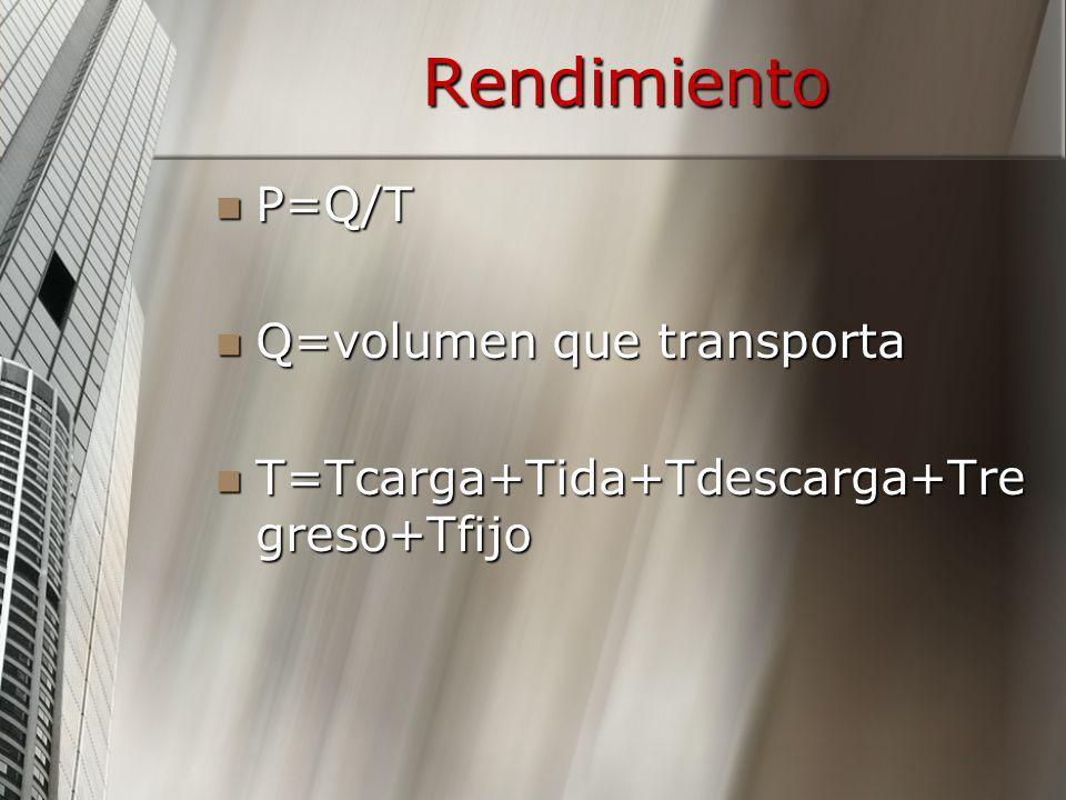 Rendimiento P=Q/T P=Q/T Q=volumen que transporta Q=volumen que transporta T=Tcarga+Tida+Tdescarga+Tre greso+Tfijo T=Tcarga+Tida+Tdescarga+Tre greso+Tf
