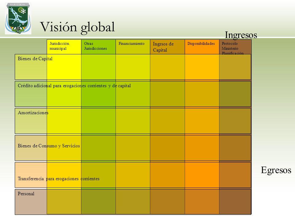 Visión global Protocolo Ministerio Planificación Jurisdicción municipal Otras Jurisdicciones Financiamiento Disponibilidades Ingrsos de Capital Person