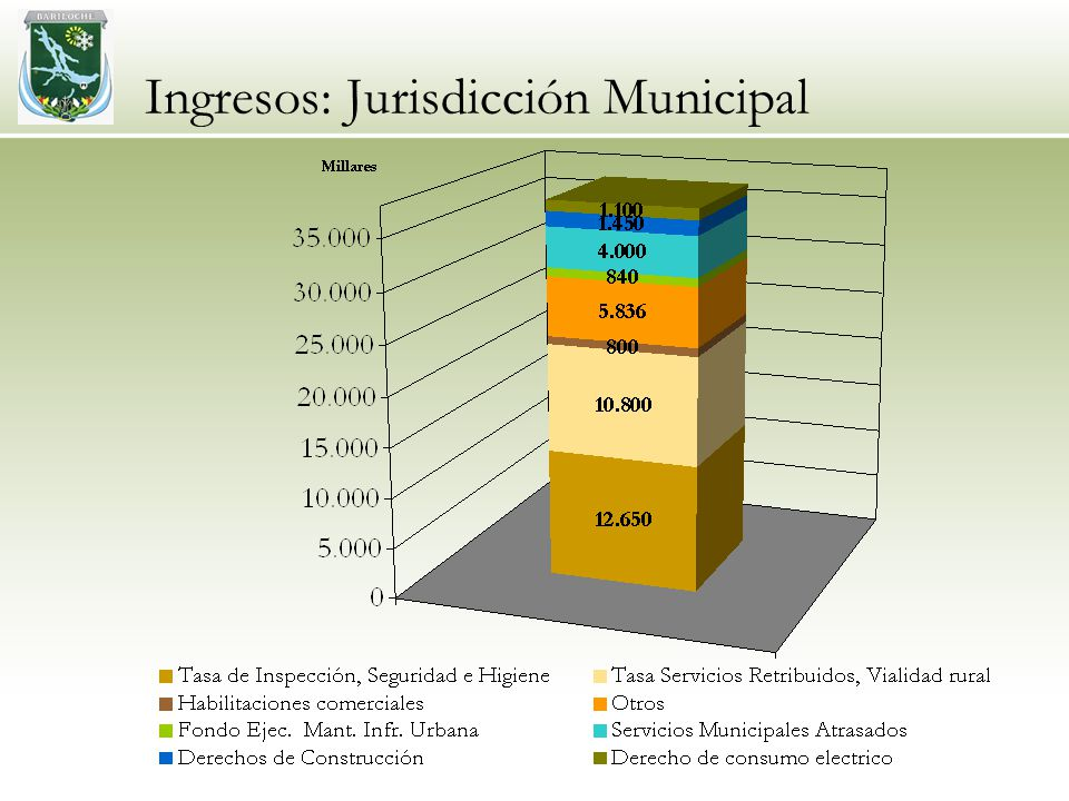 Ingresos: Jurisdicción Municipal