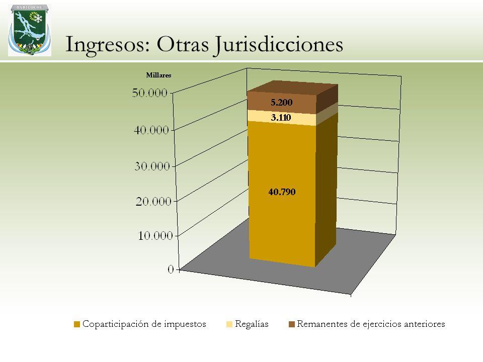 Ingresos: Otras Jurisdicciones