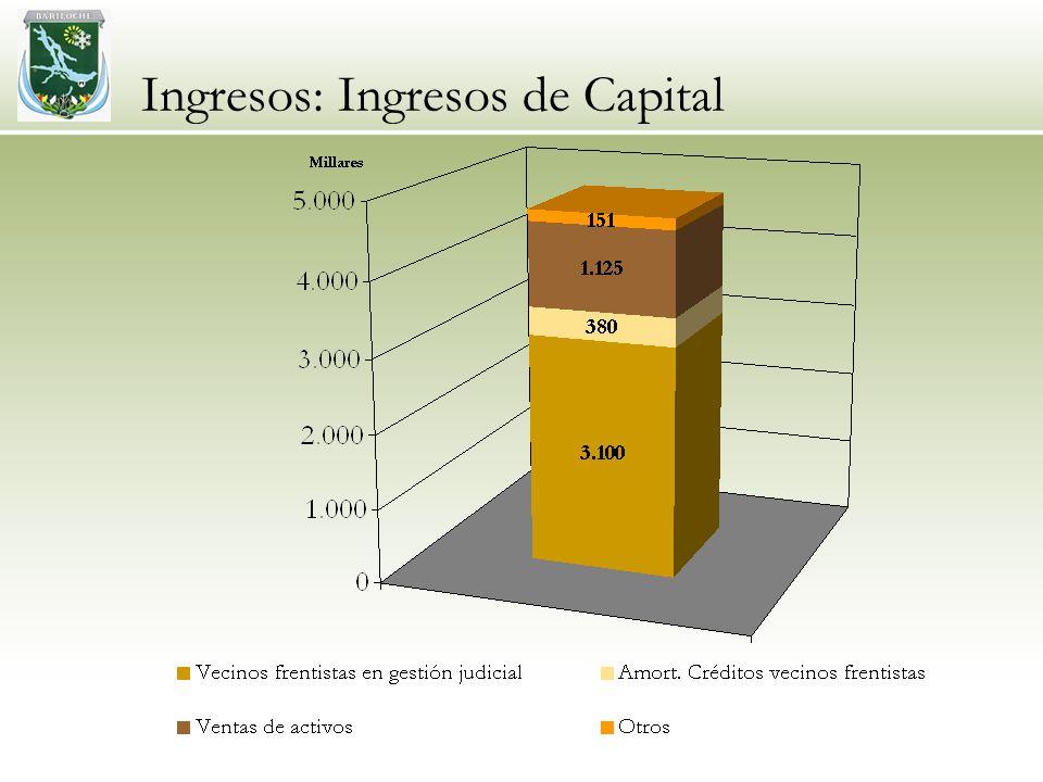 Ingresos: Ingresos de Capital