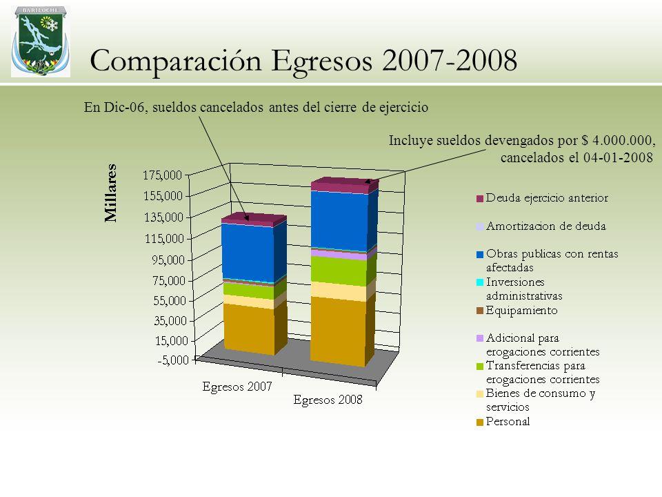 Comparación Egresos 2007-2008 En Dic-06, sueldos cancelados antes del cierre de ejercicio Incluye sueldos devengados por $ 4.000.000, cancelados el 04